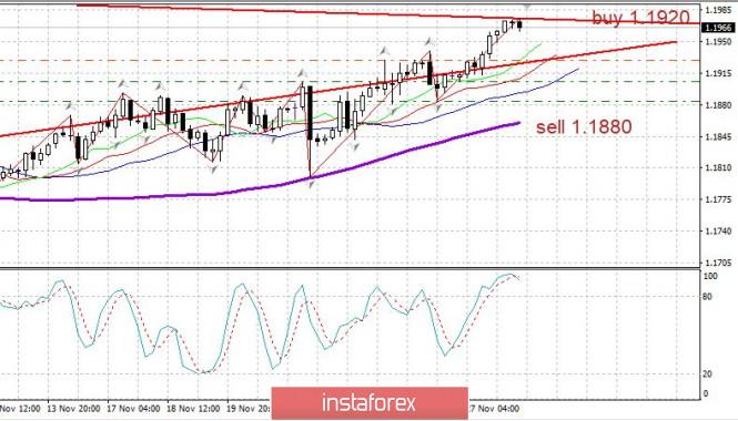 Торговый план EURUSD 30.11. Covid19 - вторая волна останавливается. Важные новости. Евро удерживает рот