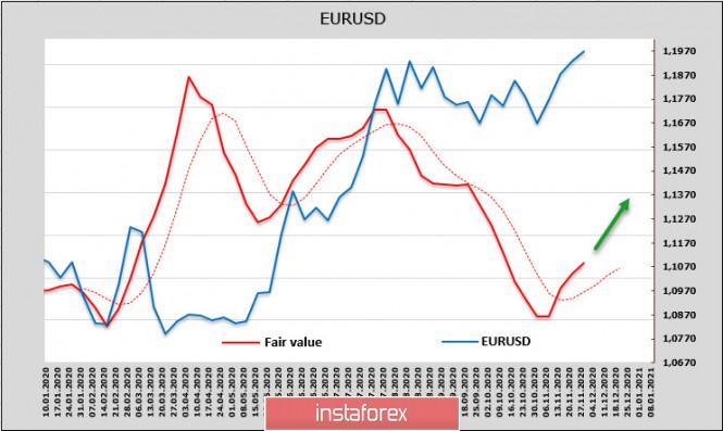 analytics5fc4a12bd5bc8 - Доллар ждет очень насыщенная неделя. Обзор USD, EUR, GBP