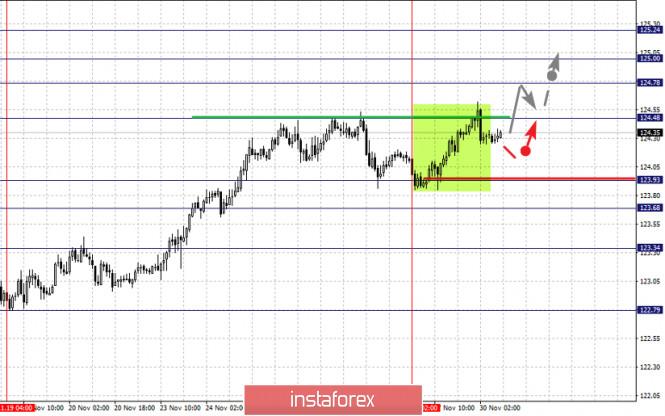 Фрактальный анализ по основным валютным парам на 30 ноября