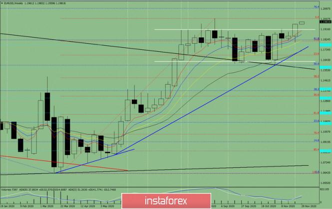 Технический анализ на неделю, с 30 ноября по 05 декабря,  валютная пара EUR/USD
