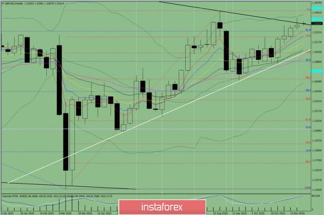 Технический анализ на неделю, с 30 ноября по 05 декабря, валютная пара GBP/USD