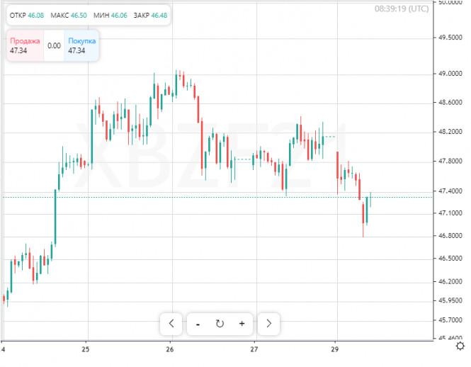 Рынок нефти рискует обвалиться в ближайшее время