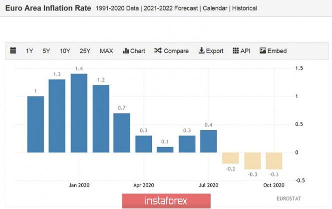 EUR/USD. Дежавю сентябрьских событий: евро готовится к штурму 20-й фигуры