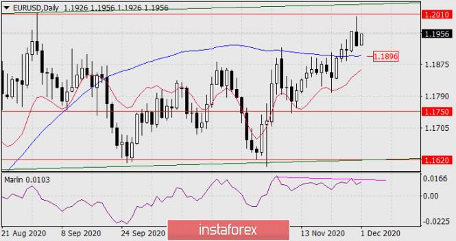 Forecast for EUR/USD on December 1, 2020