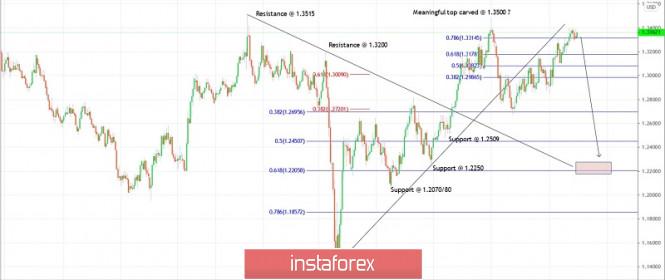 Trading plan for GBPUSD for December 01, 2020