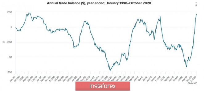 analytics5fc5f48709ea8 - Правительство США перед угрозой нового шатдауна, доллар остается под давлением, спрос на риск растет. Обзор USD, NZD, AUD