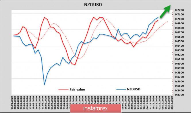 analytics5fc5f48f6c927 - Правительство США перед угрозой нового шатдауна, доллар остается под давлением, спрос на риск растет. Обзор USD, NZD, AUD