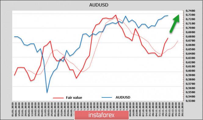 analytics5fc5f4987be85 - Правительство США перед угрозой нового шатдауна, доллар остается под давлением, спрос на риск растет. Обзор USD, NZD, AUD