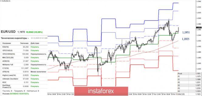 EUR/USD и GBP/USD 1 декабря – рекомендации технического анализа