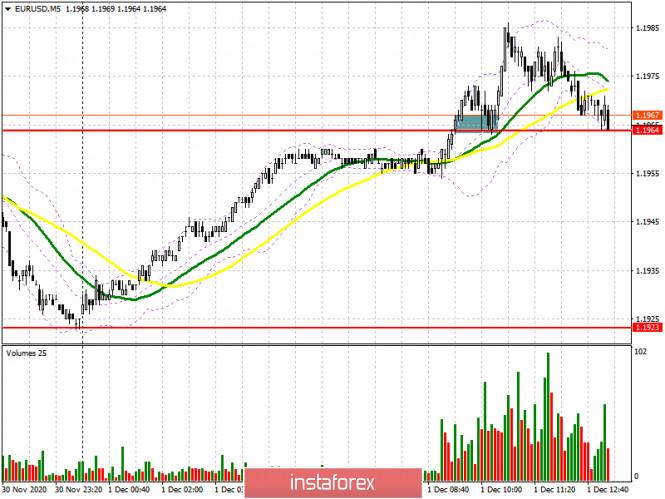 EUR/USD: план на американскую сессию 1 декабря (разбор утренних сделок). У покупателей вновь очередные проблем с дальнейшим