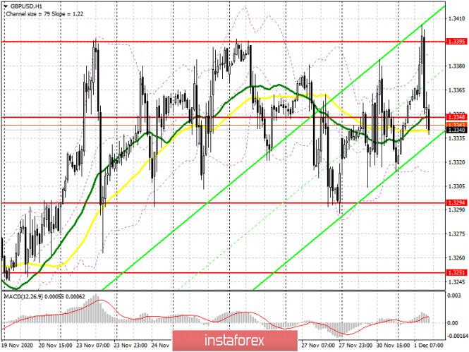 GBP/USD: план на американскую сессию 1 декабря (разбор утренних сделок). Медведи защитили уровень 1.3395, образовав от него