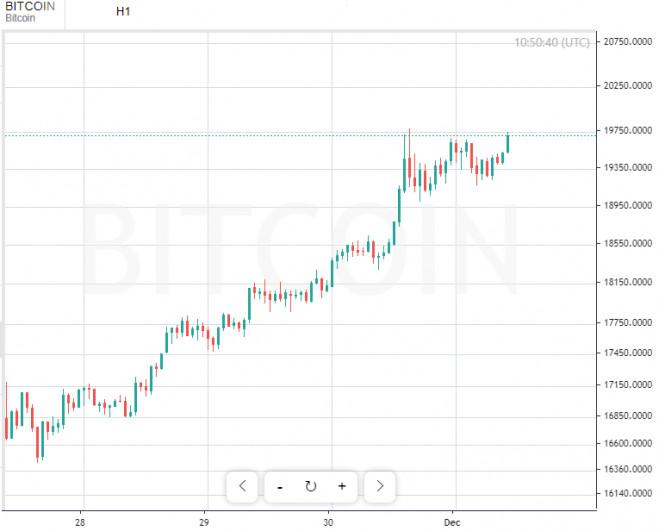 bitcoin face o depunere