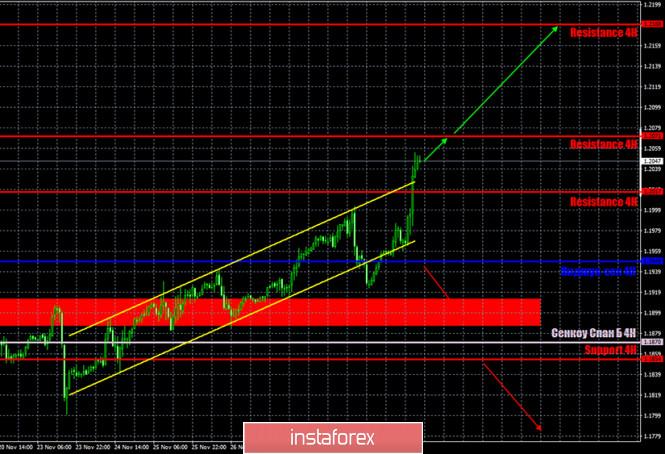 analytics5fc6d9eb9458c - Прогноз и торговые сигналы по паре EUR/USD на 2 декабря. Отчет COT Commitment of Traders. Анализ сделок вторника. Рекомендации