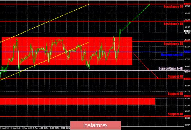 analytics5fc6da2dbc2d3 - Прогноз и торговые сигналы по паре GBP/USD на 2 декабря. Отчет COT Commitment of Traders. Анализ сделок вторника. Рекомендации