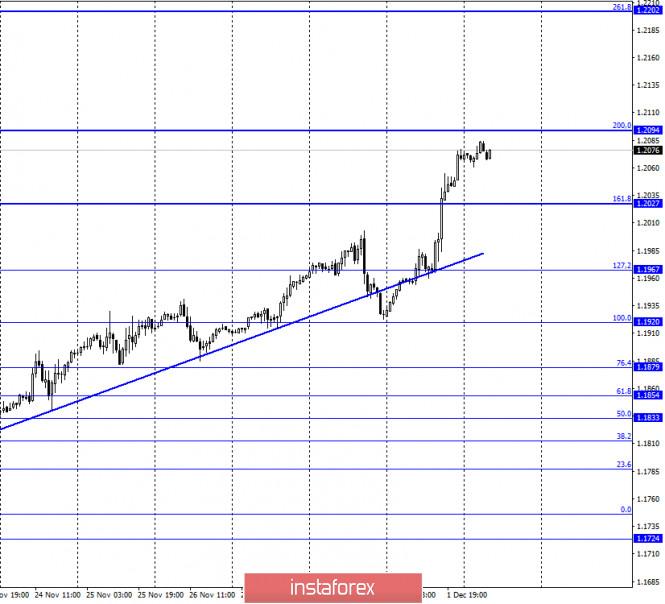 EUR/USD. 2 декабря. Отчет COT. «Спекулятивный» рост евро продолжается. Джером Пауэлл отметил необходимость нового пакета