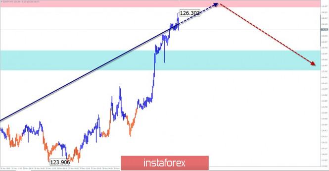Упрощенный волновой анализ и прогноз GBP/USD, USD/JPY, EUR/JPY на 2 декабря