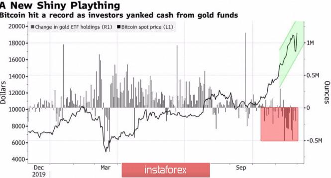 Восстанет ли золото из пепла?