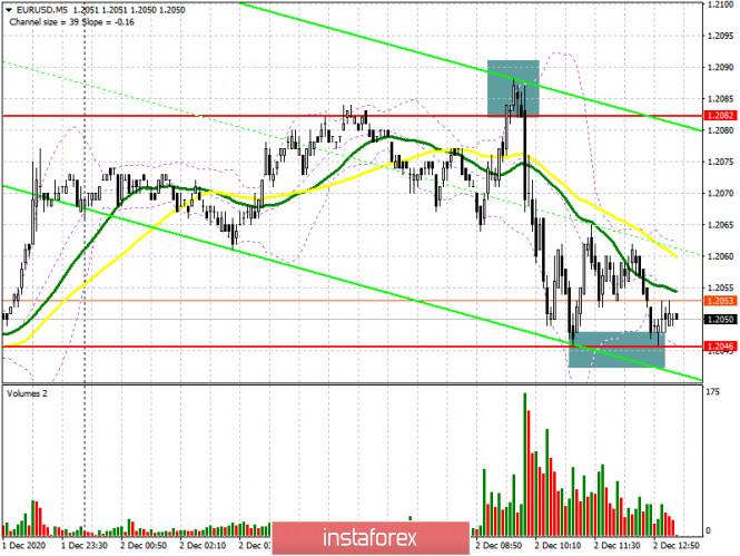 EUR/USD: план на американскую сессию 2 декабря (разбор утренних сделок). Желающих покупать евро около 21-ой фигуры не так