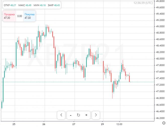Запасы черного золота растут, поэтому распродажи на рынке нефти продолжатся