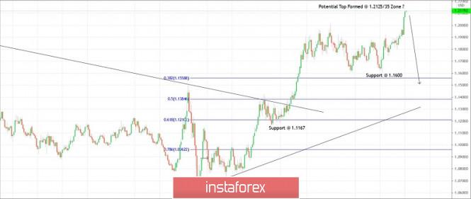Trading plan for EURUSD for December 03, 2020