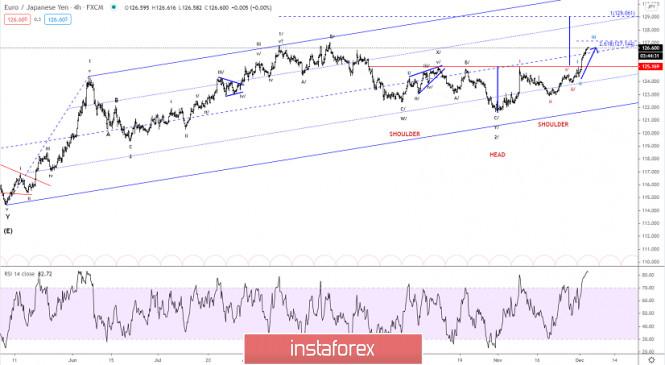 Elliott wave analysis of EUR/JPY for December 3, 2020