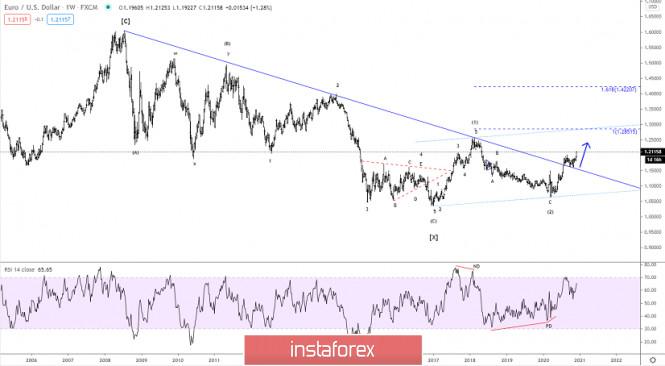 Elliott wave analysis of EUR/USD for December 3, 2020