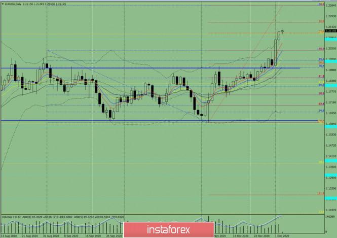 Индикаторный анализ. Дневной обзор на 3 декабря 2020 по валютной паре EUR/USD