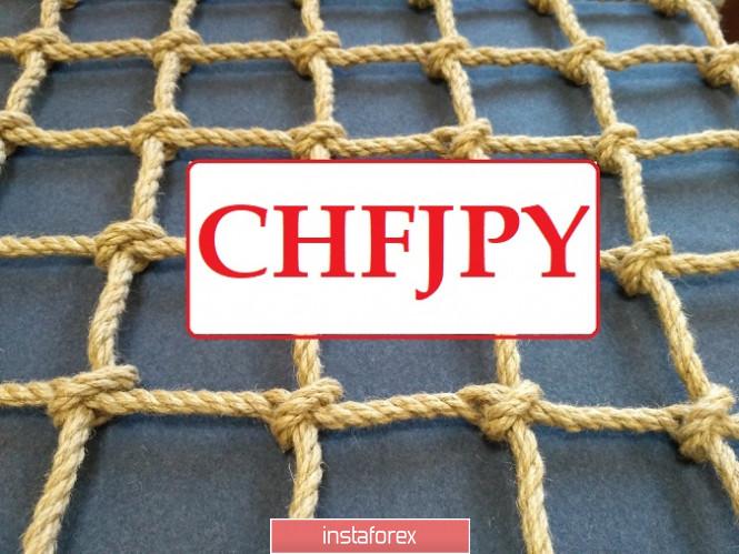 CHFJPY - шортовая сетка на низком старте!