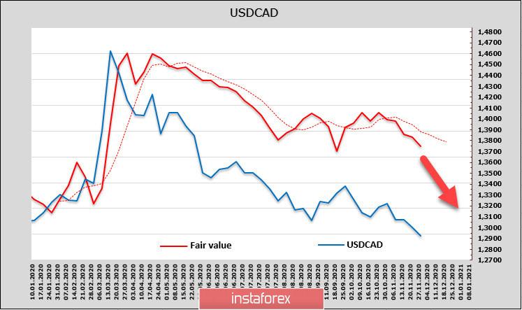 Рынки ждут триллион от Конгресса США, доллар под давлением. Обзор USD, CAD, JPY