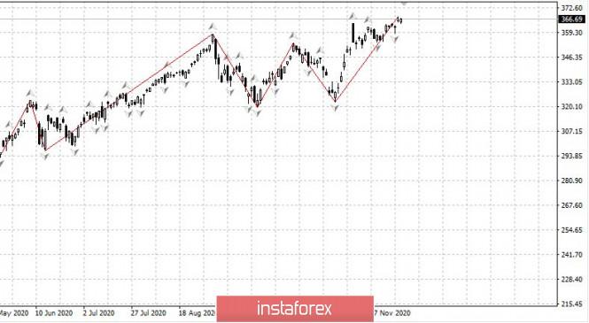 Торговый план 03.12 EURUSD. Covid19 снова растет. Вакцина уже совсем скоро. Евро держит тренд наверх