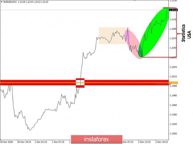 Торговые рекомендации по валютному рынку для начинающих трейдеров – EURUSD и GBPUSD 03.12.20