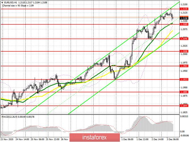 EUR/USD: план на американскую сессию 3 декабря (разбор утренних сделок). Картина маслом. Сигнал на продажу евро по аналогии