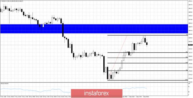 Gold price halts advance right below major resistance