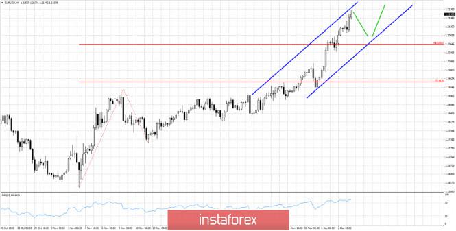 Technical analysis of EURUSD