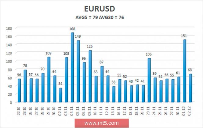 Обзор пары EUR/USD. 3 декабря. Почему продолжает расти евровалюта? Сравниваем евро и доллар, состояние экономик США и Евросоюза в декабре 2021 года