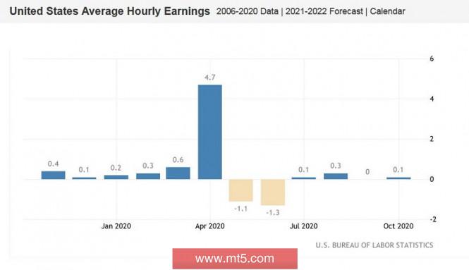 EUR/USD. Доллар и Нонфармы: тест на устойчивость северного тренда