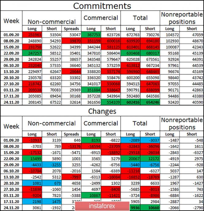 EUR/USD. 4 декабря. Отчет COT. Безнадежное завершение удручающей недели для американской валюты
