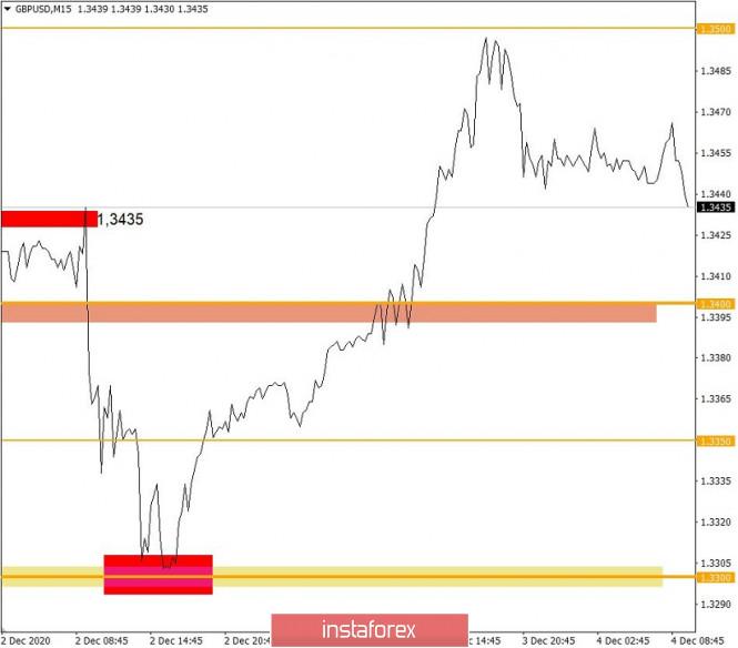 Торговые рекомендации по валютному рынку для начинающих трейдеров – EURUSD и GBPUSD 04.12.20