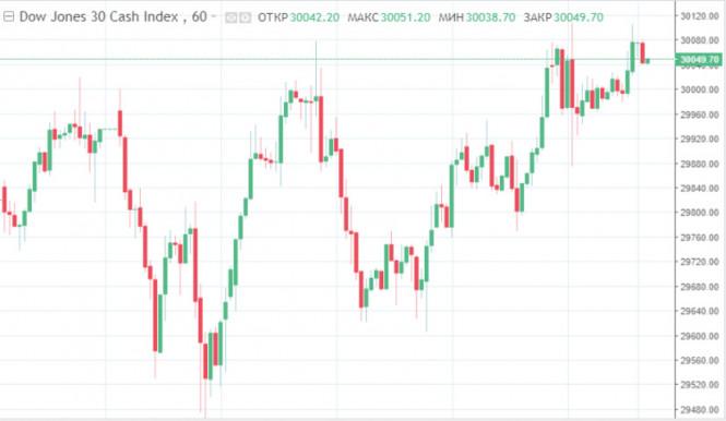 Dow Jones вырос, Nasdaq перешагнул рекорд – фондовые рынки США в четверг закрылись на позитиве