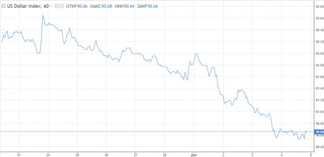Доллар: тренд на снижение продолжится после технической коррекции
