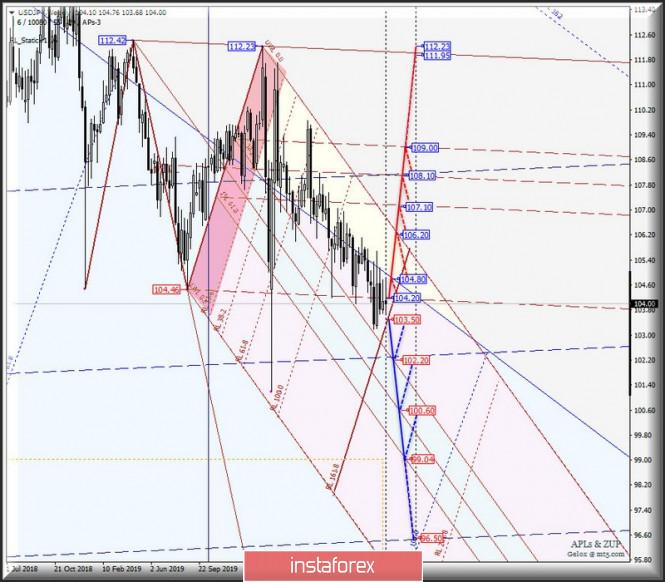 Weekly - Основные валютные инструменты - #USDX vs EUR/USD & GBP/USD & USD/JPY - текущая ситуация и перспективы. Комплексный