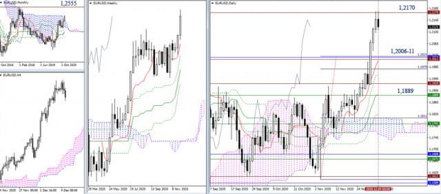 EUR/USD, GBP/USD - ফলাফল এবং সম্ভাবনা