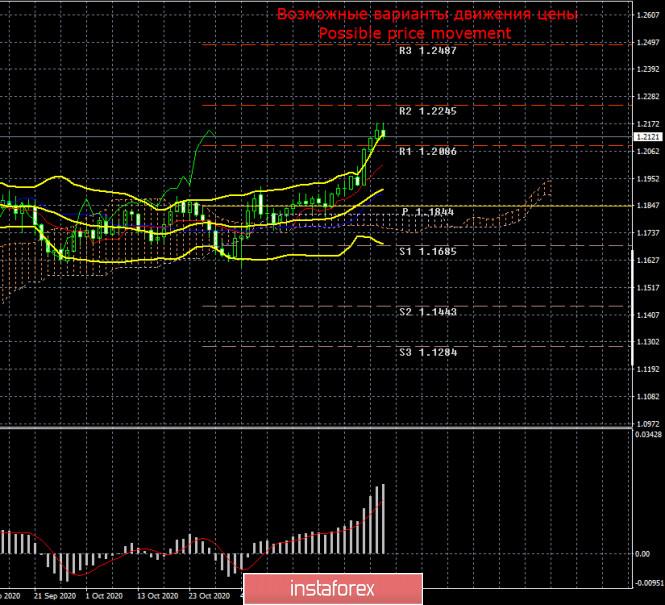 Торговый план по паре EUR/USD на неделю 7 - 11 декабря. Новый отчет COT (Commitments of Traders). Беспрецедентный и безосновательный