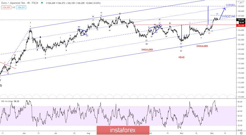 Elliott wave analysis of EUR/JPY for December 7, 2020