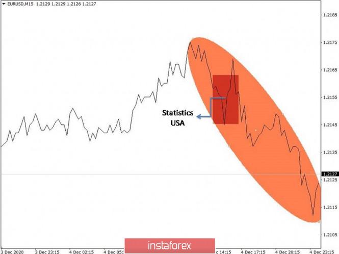Торговые рекомендации по валютному рынку для начинающих трейдеров – EURUSD и GBPUSD 07.12.20