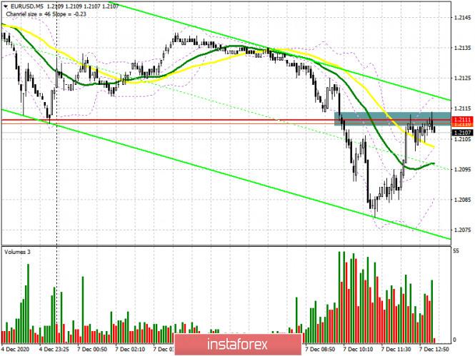 EUR/USD: план на американскую сессию 7 декабря (разбор утренних сделок). Евро продолжает коррекцию, а медведи борются за