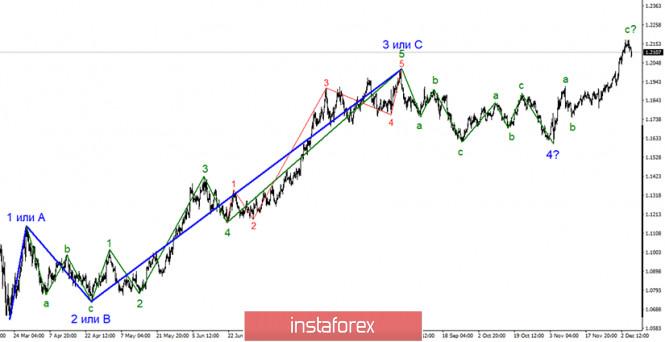 Анализ EUR/USD 7 декабря. Евровалюта откатилась от максимумов. Экономики США и ЕС требуют новых денежных стимулирований