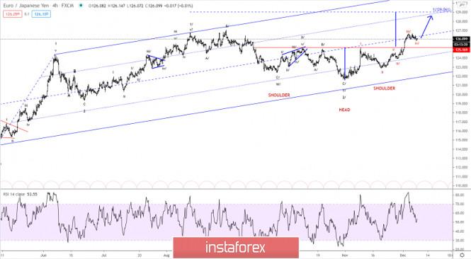 Elliott wave analysis of EUR/JPY for December 8, 2020