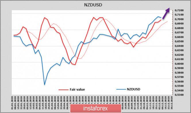 analytics5fcf25f0e3972 - Неопределенность по Brexit и финансовым стимулам США нервирует рынки. Обзор USD, NZD, AUD
