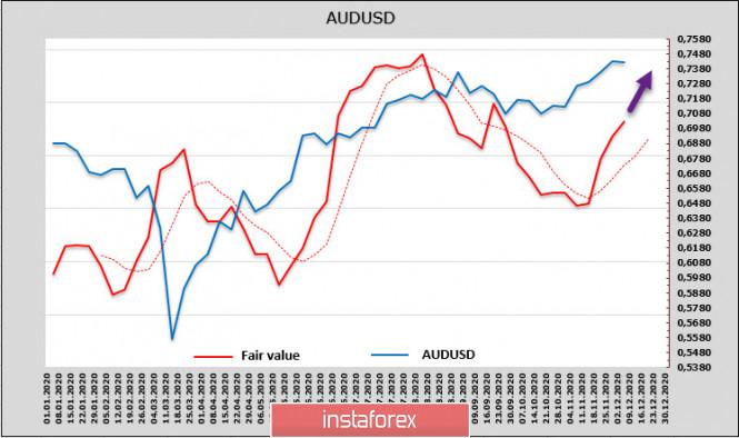 analytics5fcf261c4b193 - Неопределенность по Brexit и финансовым стимулам США нервирует рынки. Обзор USD, NZD, AUD